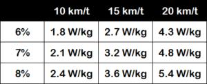 Watt per kg ved stigninger